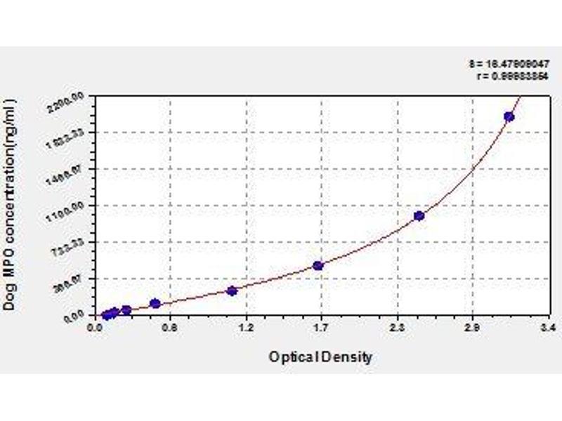 Myeloperoxidase (MPO) ELISA Kit