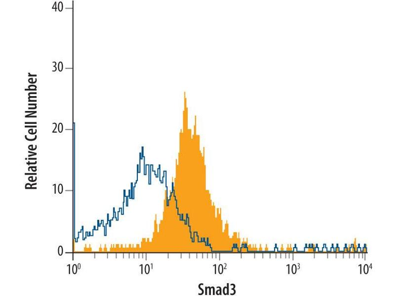 Flow Cytometry (FACS) image for anti-SMAD, Mothers Against DPP Homolog 3 (SMAD3) (AA 2-230) antibody (ABIN4899431)