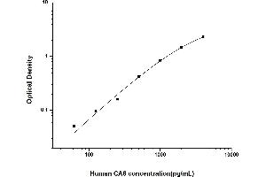 Image no. 1 for Carbonic Anhydrase VI (CA6) ELISA Kit (ABIN6962032)