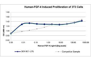 Image no. 2 for Fibroblast Growth Factor 9 (FGF-9) protein (ABIN6699835)