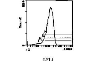 Flow Cytometry (FACS) image for anti-Ly-6G Neutrophil Marker antibody (ABIN114268)