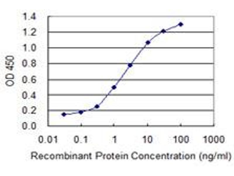 ELISA image for anti-Heparan-Sulfate 6-O-Sulfotransferase 1 (HS6ST1) (AA 303-401), (partial) antibody (ABIN522850)