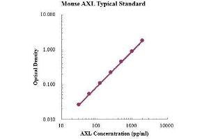 ELISA image for AXL Receptor tyrosine Kinase (AXL) ELISA Kit (ABIN3199198)