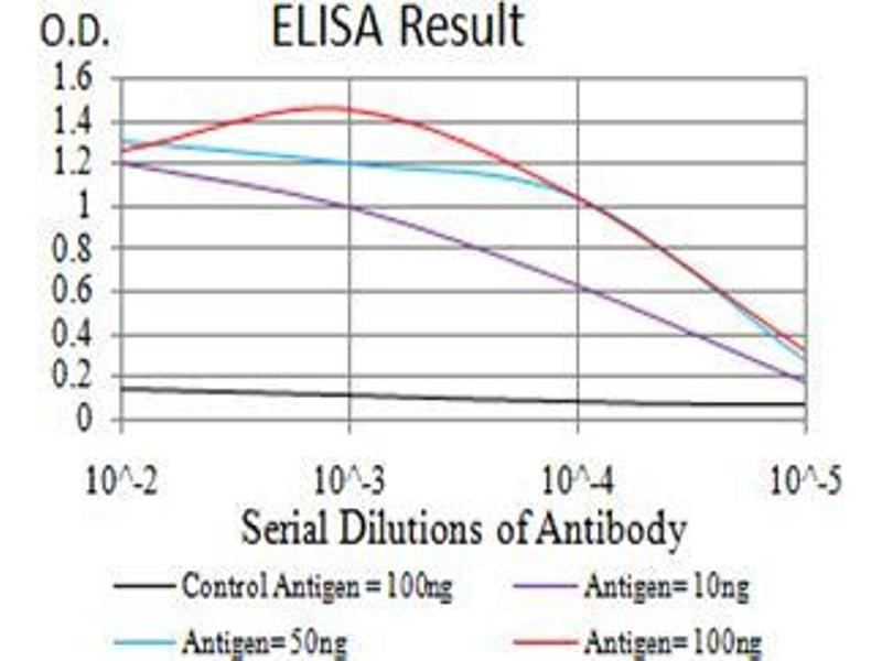 ELISA image for anti-Interleukin 1 Receptor, Type I (IL1R1) (AA 18-167) antibody (ABIN5542457)