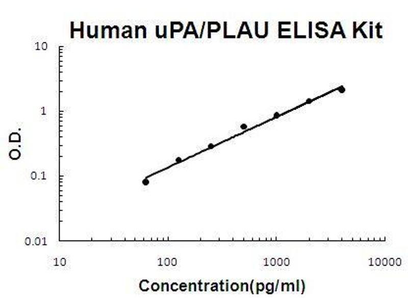 Plasminogen Activator, Urokinase (PLAU) ELISA Kit