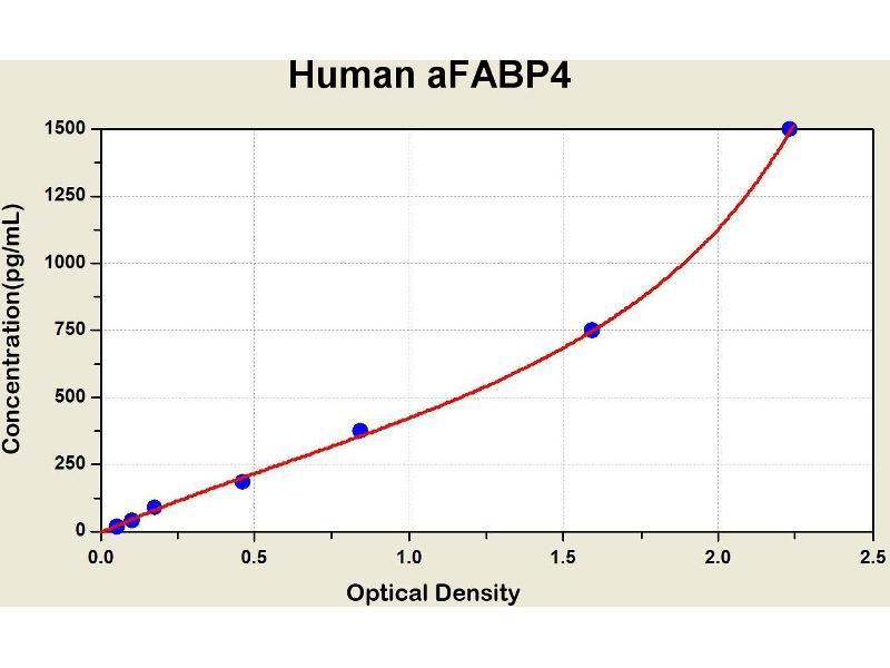 Fatty Acid Binding Protein 4, Adipocyte (FABP4) ELISA Kit
