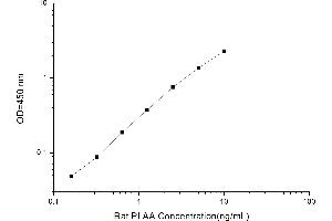 Image no. 1 for Phospholipase A2-Activating Protein (PLAA) ELISA Kit (ABIN1116461)