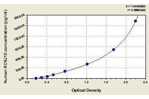Image no. 1 for Potassium Inwardly-Rectifying Channel, Subfamily J, Member 10 (KCNJ10) ELISA Kit (ABIN816874)