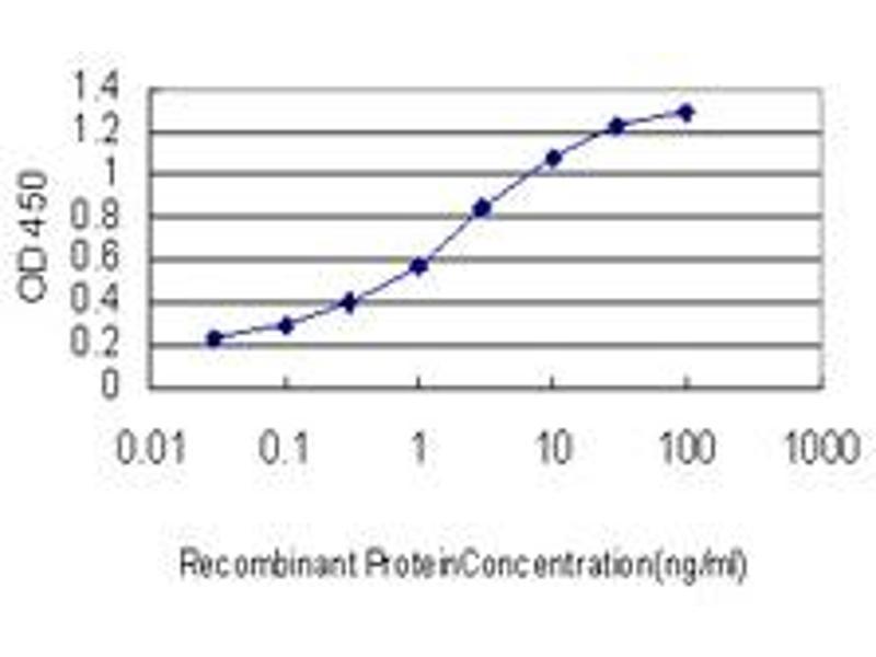ELISA image for anti-Growth Hormone Receptor antibody (GHR) (AA 19-118) (ABIN561042)