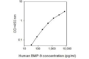 Image no. 1 for Growth Differentiation Factor 2 (GDF2) ELISA Kit (ABIN2702871)