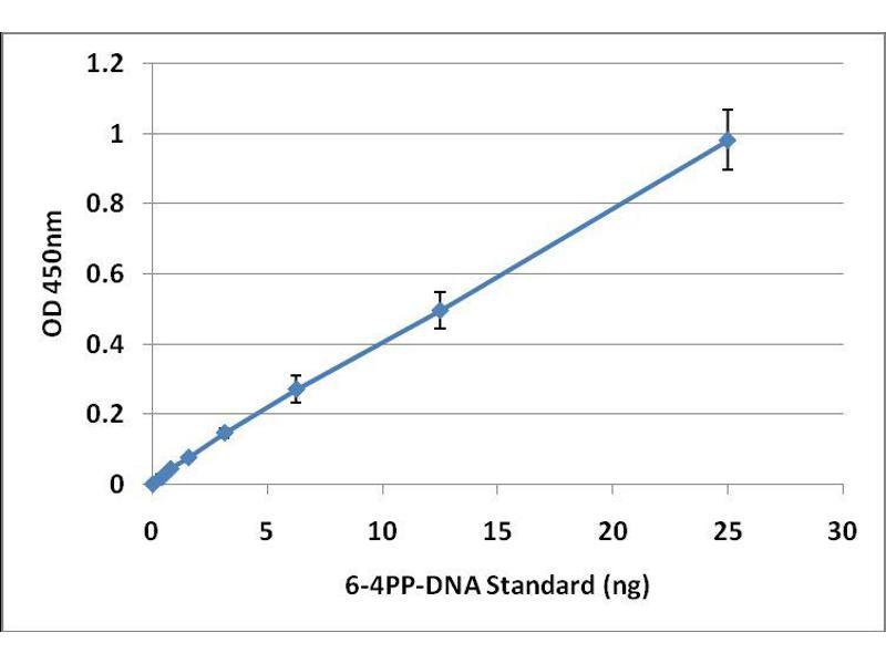 ELISA image for UV-Induced DNA Damage ELISA 试剂盒 (ABIN2344969)