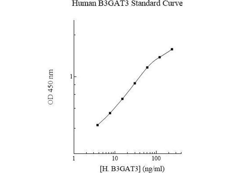 beta-1,3-Glucuronyltransferase 3 (Glucuronosyltransferase I) (B3GAT3) ELISA Kit