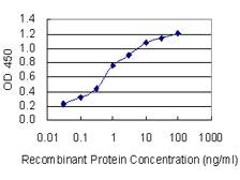 ELISA image for anti-Potassium Inwardly-Rectifying Channel, Subfamily J, Member 5 (KCNJ5) (AA 321-419), (partial) antibody (ABIN1327053)