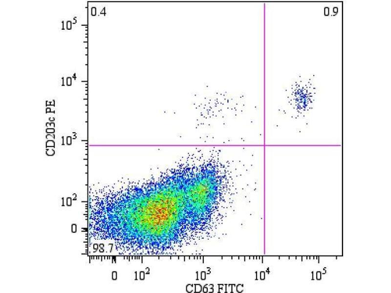 Flow Cytometry (FACS) image for anti-CD63 antibody (CD63 Molecule)  (Biotin) (ABIN1027697)