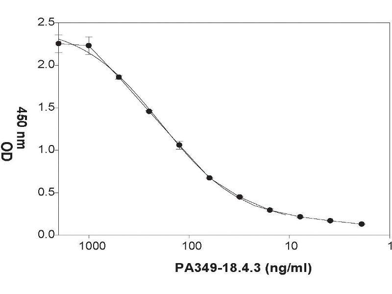 ELISA image for anti-Ephrin B2 (EFNB2) (Extracellular Domain) antibody (ABIN2703587)
