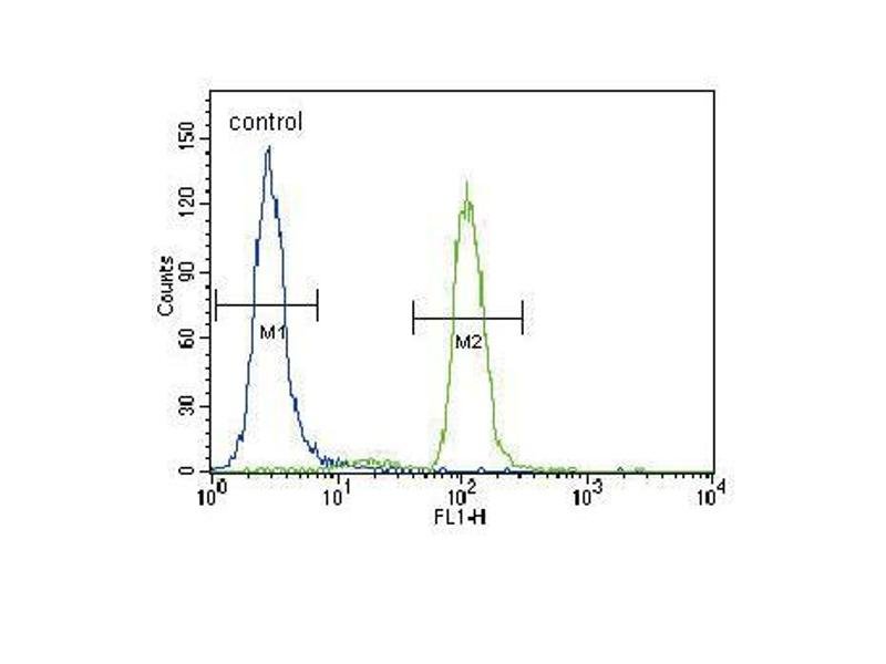 Flow Cytometry (FACS) image for anti-PIK3CA antibody (Phosphoinositide-3-Kinase, Catalytic, alpha Polypeptide) (AA 1019-1050) (ABIN1882113)