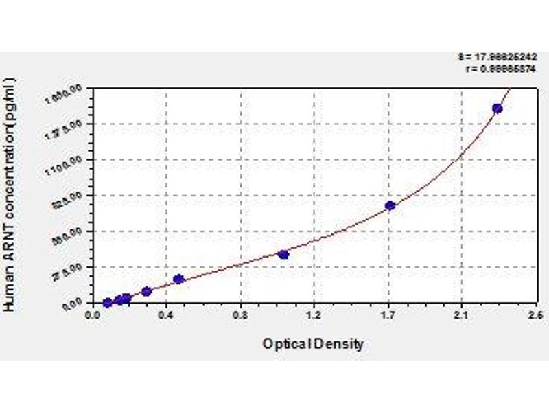 Aryl Hydrocarbon Receptor Nuclear Translocator (ARNT) ELISA Kit