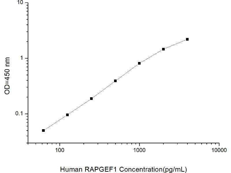 Rap Guanine Nucleotide Exchange Factor (GEF) 1 (RAPGEF1) ELISA Kit