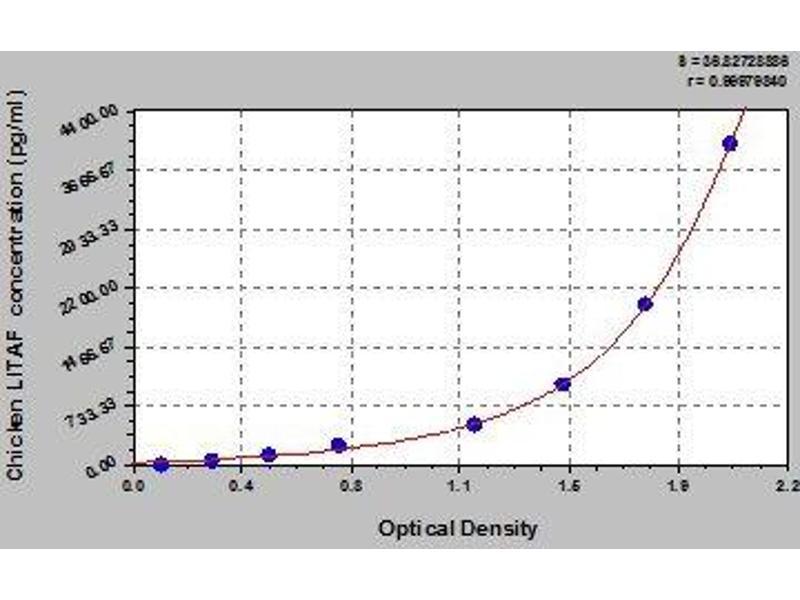 Lipopolysaccharide-Induced Tumor Necrosis Factor-alpha Factor (LITAF) ELISA Kit