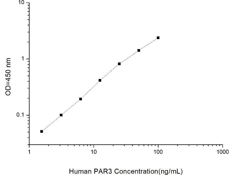 Coagulation Factor II (thrombin) Receptor-Like 2 (F2RL2) ELISA Kit