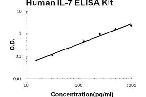ELISA image for IL7 ELISA Kit (Interleukin 7) (ABIN921098)