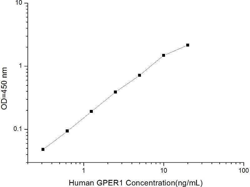 G Protein-Coupled Estrogen Receptor 1 (GPER) ELISA Kit (2)