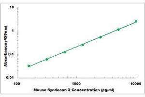 Image no. 1 for Syndecan 3 (SDC3) ELISA Kit (ABIN5526820)