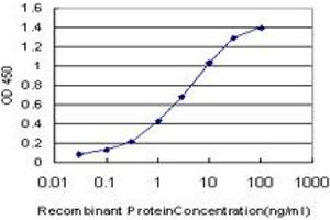ELISA image for anti-Non-Metastatic Cells 1, Protein (NM23A) Expressed in (NME1) (AA 43-152) antibody (ABIN562004)