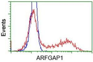 Flow Cytometry (FACS) image for anti-ADP-Ribosylation Factor GTPase Activating Protein 1 (ARFGAP1) antibody (ABIN2454350)