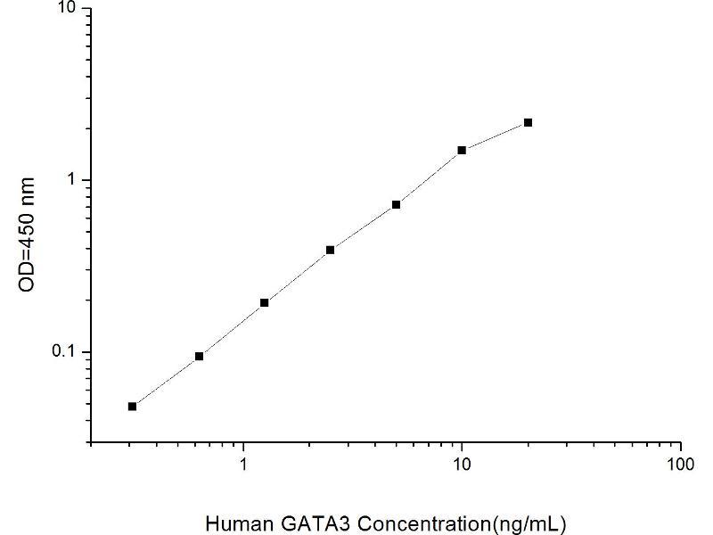 GATA Binding Protein 3 (GATA3) ELISA Kit (2)