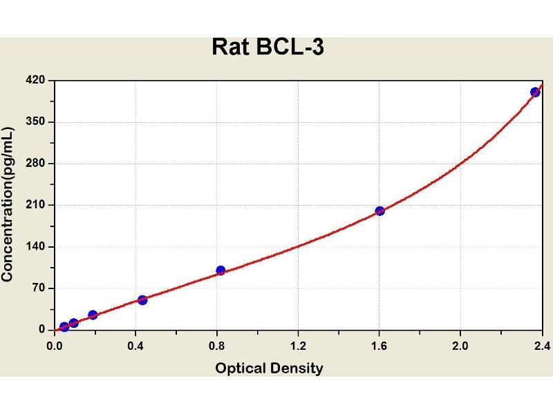 B-Cell CLL/lymphoma 3 (BCL3) ELISA Kit