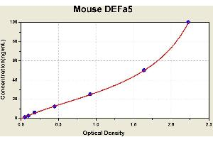 Image no. 1 for Defensin, alpha 5, Paneth Cell-Specific (DEFA5) ELISA Kit (ABIN1114585)