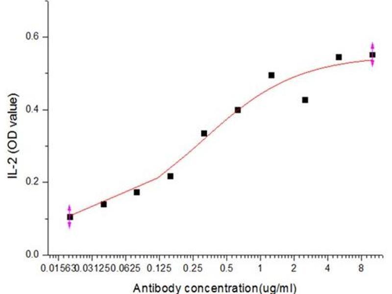 Functional Studies (Func) image for anti-CD28 antibody (CD28) (ABIN5506227)