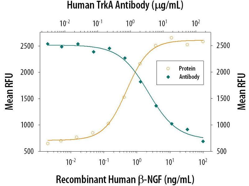 Neutralization (Neut) image for anti-TRKA antibody (Neurotrophic Tyrosine Kinase, Receptor, Type 1) (AA 33-407) (ABIN4900238)