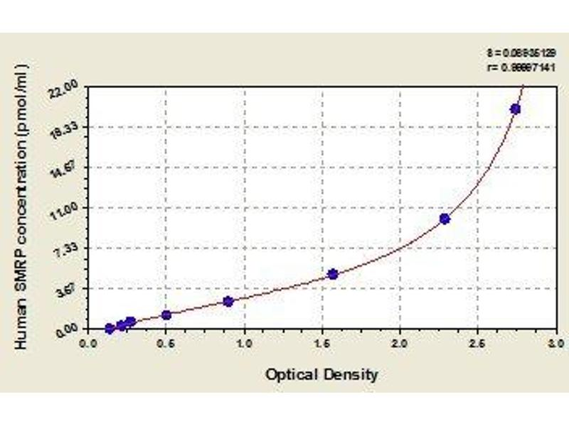 ATP-Binding Cassette, Sub-Family C (CFTR/MRP), Member 5 (ABCC5) ELISA Kit