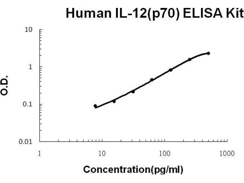 Interleukin 12 alpha (IL12A) ELISA Kit