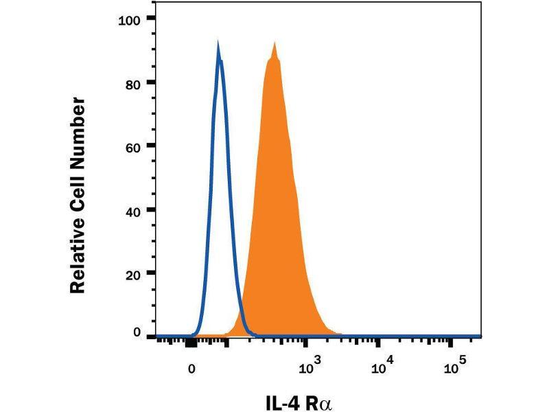 Flow Cytometry (FACS) image for anti-Interleukin 4 Receptor (IL4R) (AA 24-232) antibody (Fluorescein) (ABIN4896680)