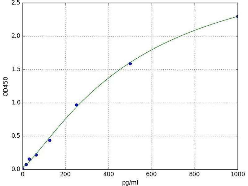 Interferon, alpha 6 (IFNA6) ELISA Kit