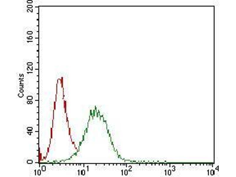 Flow Cytometry (FACS) image for anti-beta-2-Microglobulin (B2M) (AA 21-100) antibody (ABIN1724934)