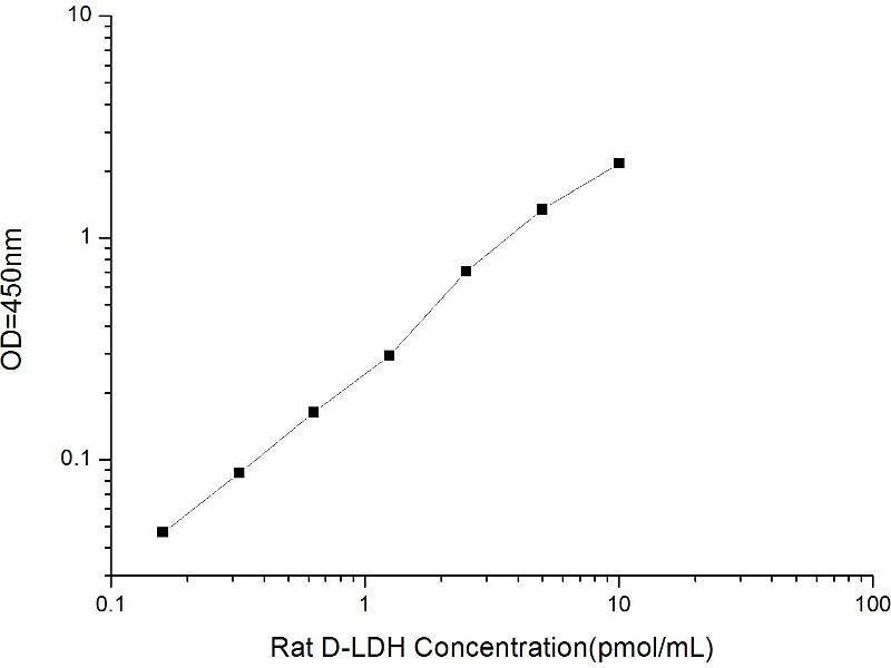 Lactate Dehydrogenase D (LDHD) ELISA Kit (2)