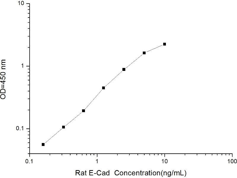 Cadherin 1, Type 1, E-Cadherin (Epithelial) (CDH1) ELISA Kit (2)