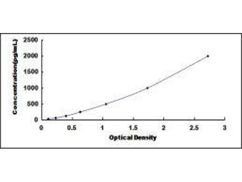 Platelet-Derived Growth Factor alpha Polypeptide (PDGFA) ELISA Kit