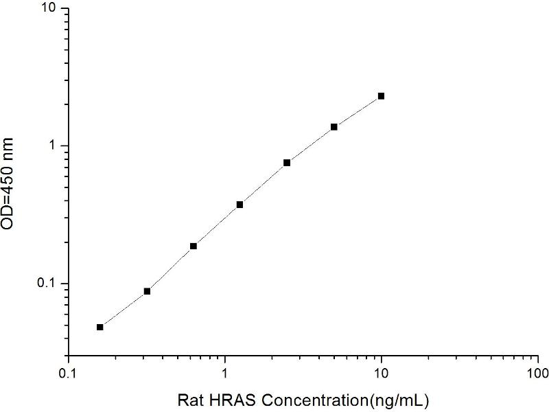 V-Ha-Ras Harvey Rat Sarcoma Viral Oncogene Homolog (HRAS) ELISA Kit