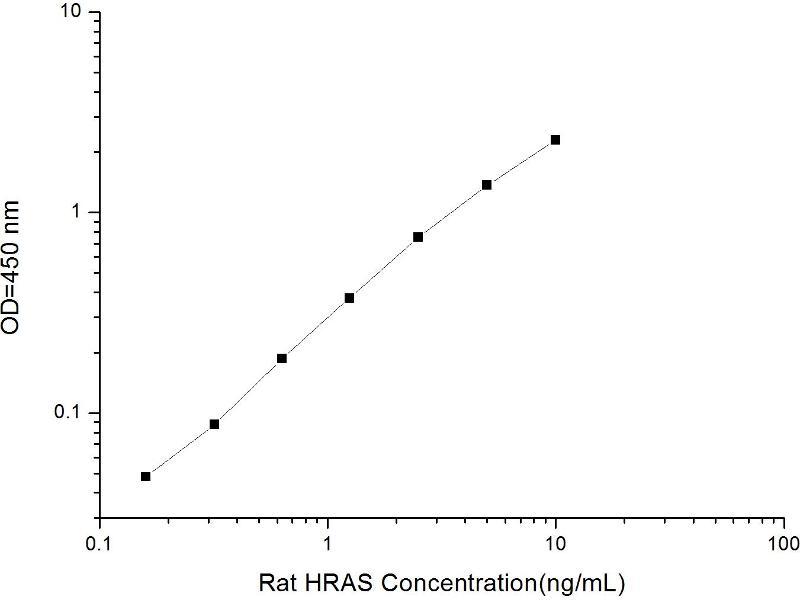 V-Ha-Ras Harvey Rat Sarcoma Viral Oncogene Homolog (HRAS) ELISA Kit