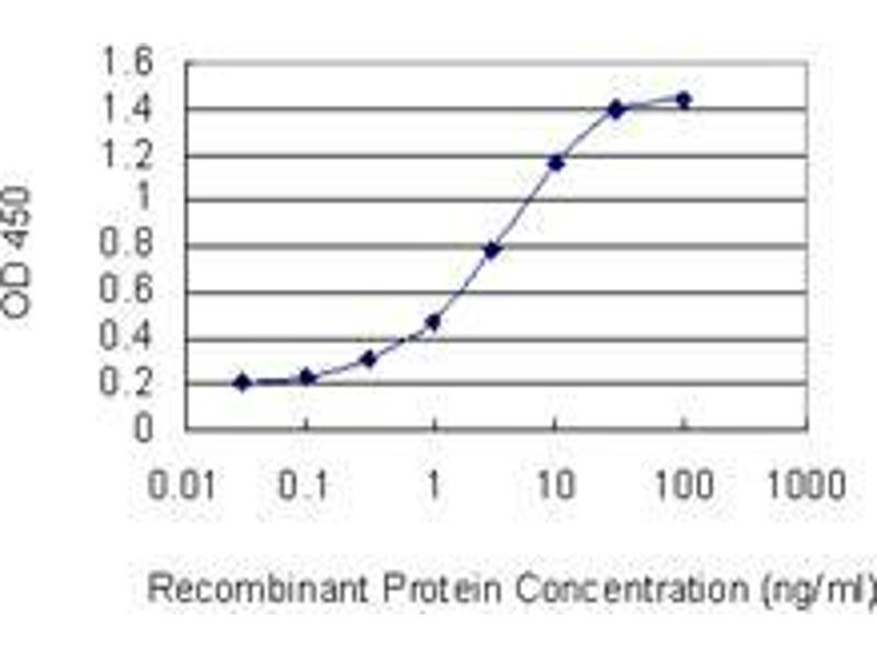ELISA image for anti-Signal Transducer and Activator of Transcription 2, 113kDa (STAT2) (AA 742-851) antibody (ABIN393838)