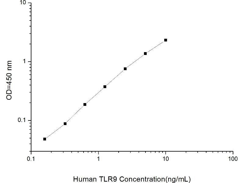 Toll-Like Receptor 9 (TLR9) ELISA Kit (2)