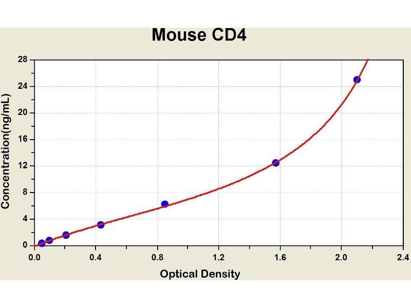CD4 Molecule (CD4) ELISA Kit