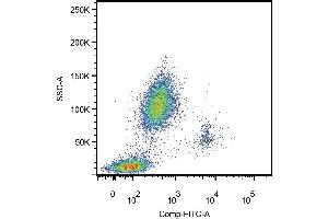Flow Cytometry (FACS) image for anti-CD14 Molecule (CD14) antibody (PE) (ABIN93967)