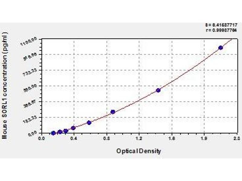 Sortilin-Related Receptor, L(DLR Class) A Repeats Containing (SORL1) ELISA Kit