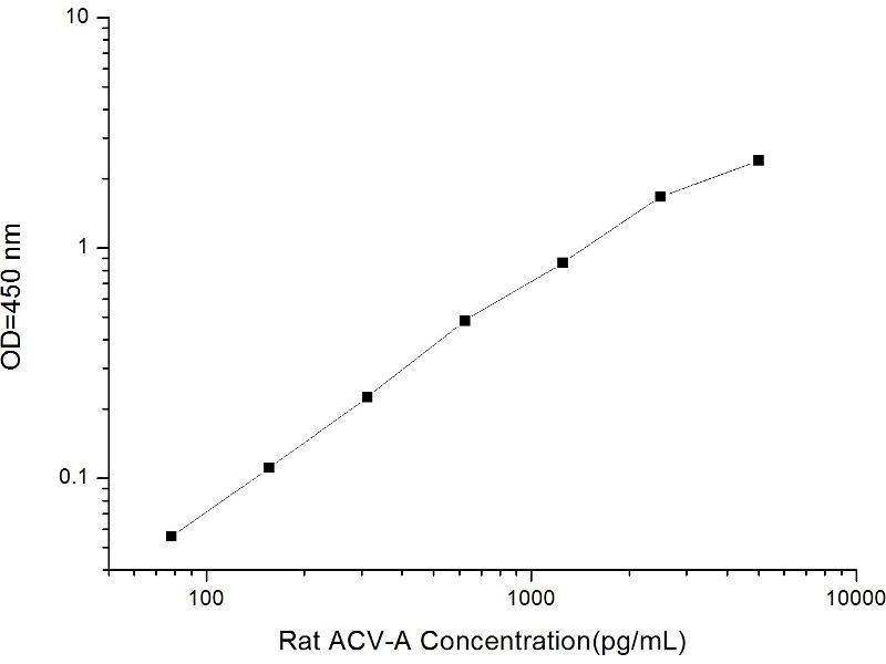 Activin A (ACVA) ELISA Kit (2)